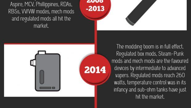 Evolution of E-cigarette