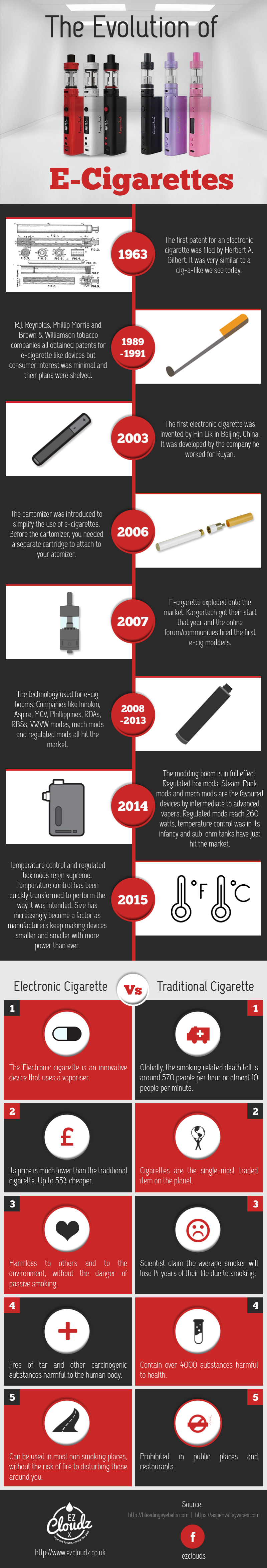 Evolution of E-cigarette