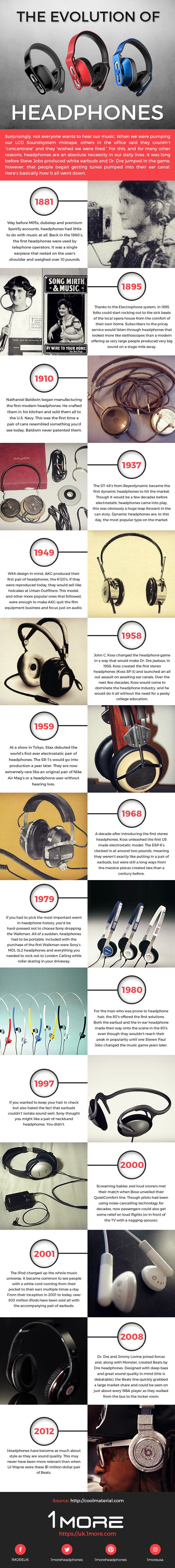 The Evolution of Headphones