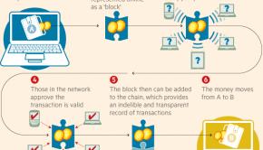 blockchain-bitcoin-technology