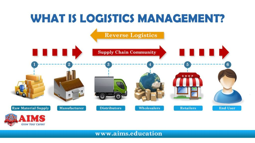 Role And Function Of Logistics Management Techno Faq