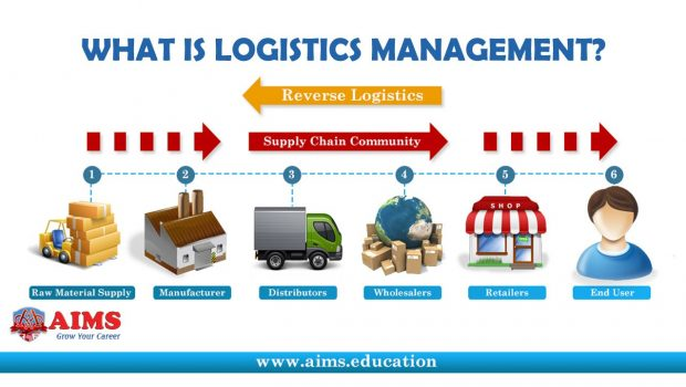 Role and Function of Logistics Management | Techno FAQ