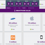 Apple Still Rules Mobile Industry [Amazing Infographics]
