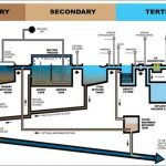 Wastewater to Drinking Water: A Necessary Process