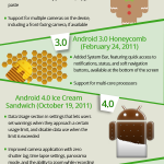 Lip Smacking Evolution Of Android [Infographic]