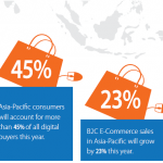 The Growth of the Global E-commerce Market