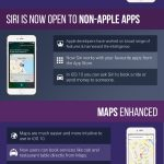 Apple iOS 10: Features, Release Date [Infographic]