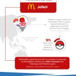 How Pokemon GO influenced the stock market and economy [Infographic]