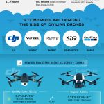 Check out 20 Drone Topics That Everyone Needs To Know [Infographic]