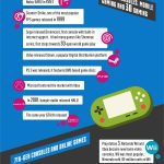 Evolution of video games [Infographic]