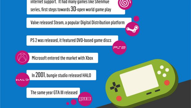 Infographic Ideas infographic video games : Evolution of video games [Infographic] | Techno FAQ