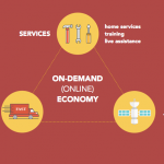 On-demand Economy – Is it a Disturbance or Revolution?