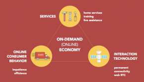 On-demand-economy