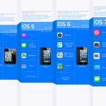 The Evolution of iOS [Infographic]