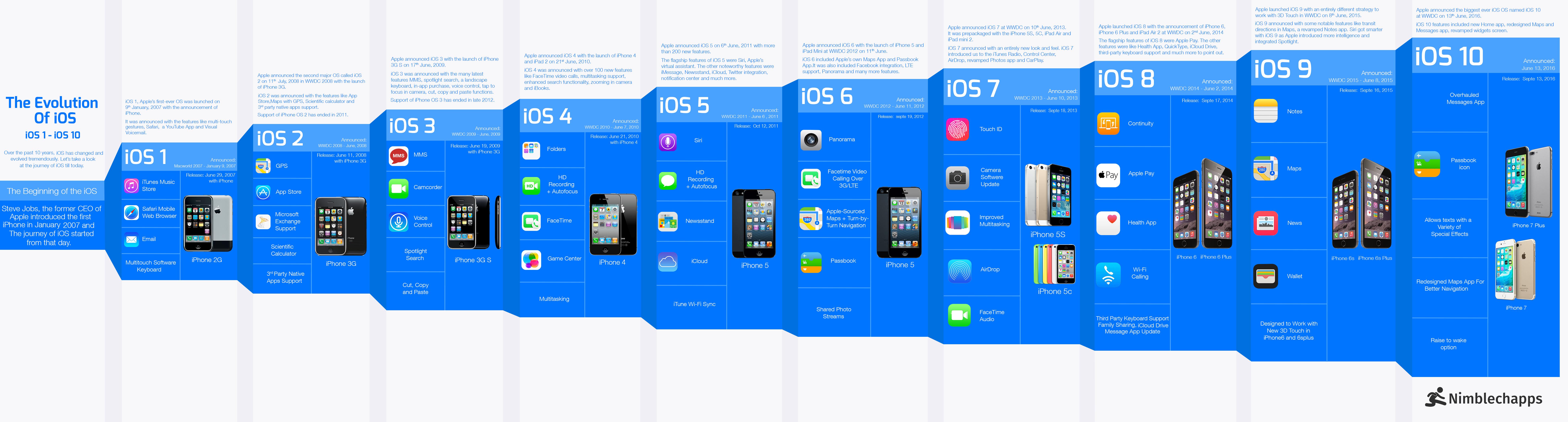 The Evolution Of Ios Infographic Techno Faq