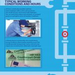 How To Become A Plumber [Infographic]