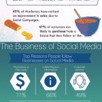 Business growth with Social Media [Infographic]