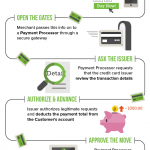 How Does Payment Processing Work? [Infographic]