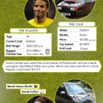 Footballers and their cars [Infographic]