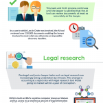 The Rise of Artificial Intelligence in Law [Infographic]