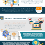 SEO: Why Your Business Needs it NOW? [Infographic]