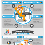 CMS Comparison Guide: WordPress, Drupal, and Joomla [Infographic]