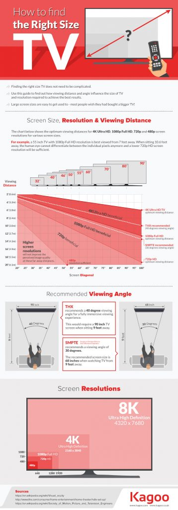finding the right size tv infographic techno faq. Black Bedroom Furniture Sets. Home Design Ideas