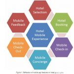 How Technology is Changing Hospitality