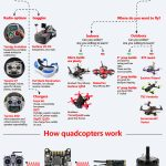 Getting started in FPV drone racing [Infographic]