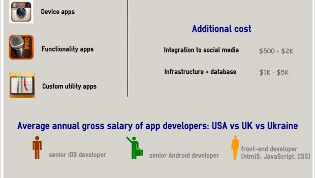How much does mobile app development cost? | Techno FAQ