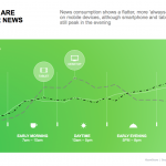 Publishers Jump Start Their Traffic By Leveraging Web Push Notifications