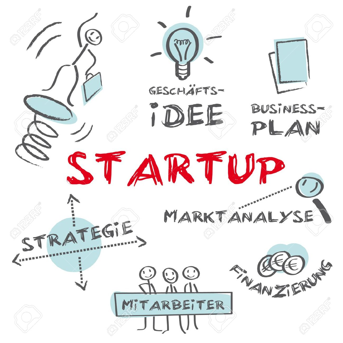 how to begin a startup