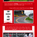 Armco in Formula 1 [Infographic]