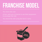 A Visual Lesson on Eight Business Models [Infographic]