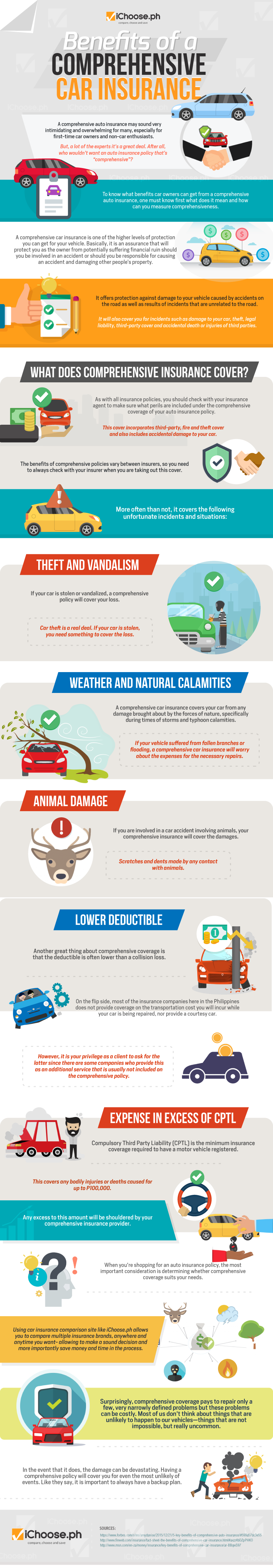 Benefits of prehensive Car Insurance Infographic