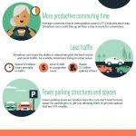 The Future of Driving [Infographic]