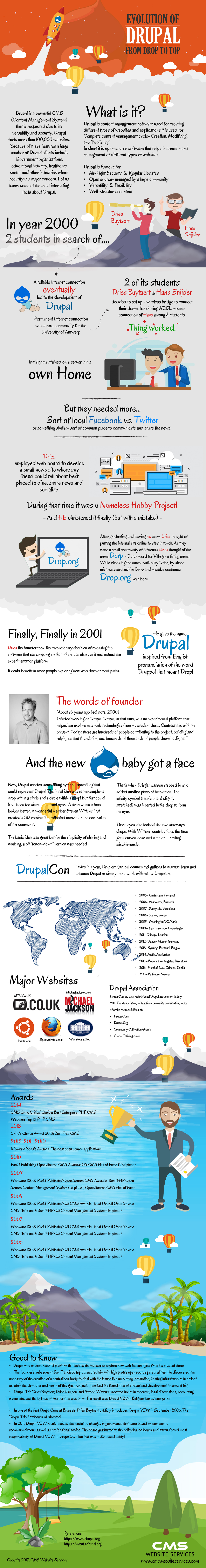 The story of Drupal [Infographic] - Techno FAQ