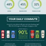 To Drive or Be Driven? [Infographic]
