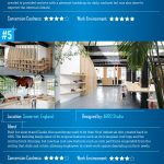 Cool office conversion [Infographic]