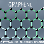 Graphene: The New wonder Material