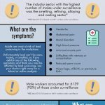 Lead Testing In The Workplace: Why Is It So Important? [Infographic]