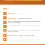 iPhone in Numbers – 10 Year Anniversary [Infographic]