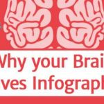 Why Your Brain Craves Infographics?