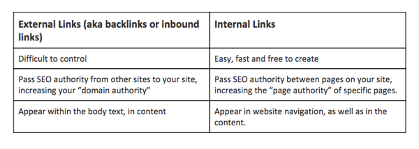 what are internal links and how they play an important