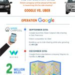 Outlining Uber's Role in the Automation Race [Infographic]
