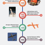 History of Drones [Infographic]