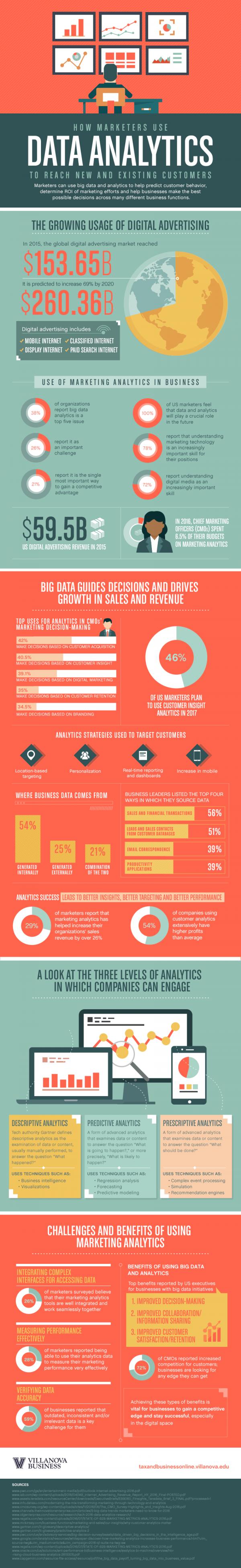 marketing data analytics customer retention