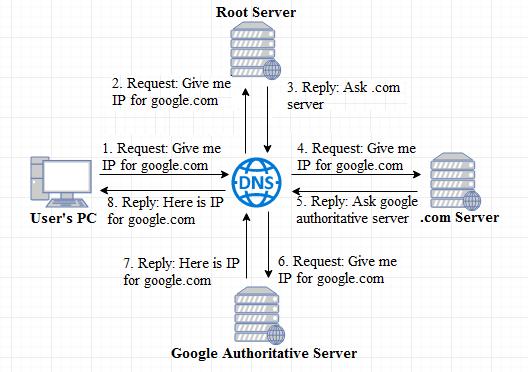 Understanding privacy VPN in nutshell | Techno FAQ