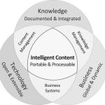 Who Is Intelligent Content Designed For?