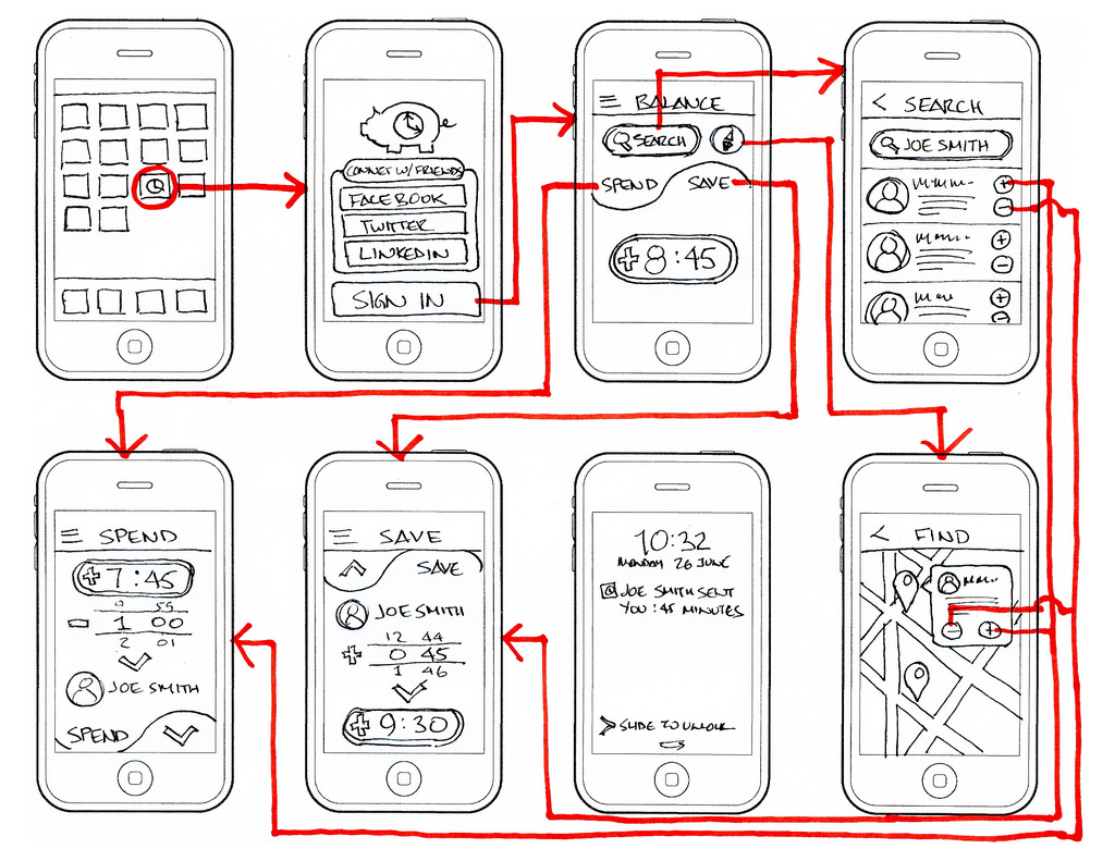 How are wireframes significant in mobile application for Application design tools